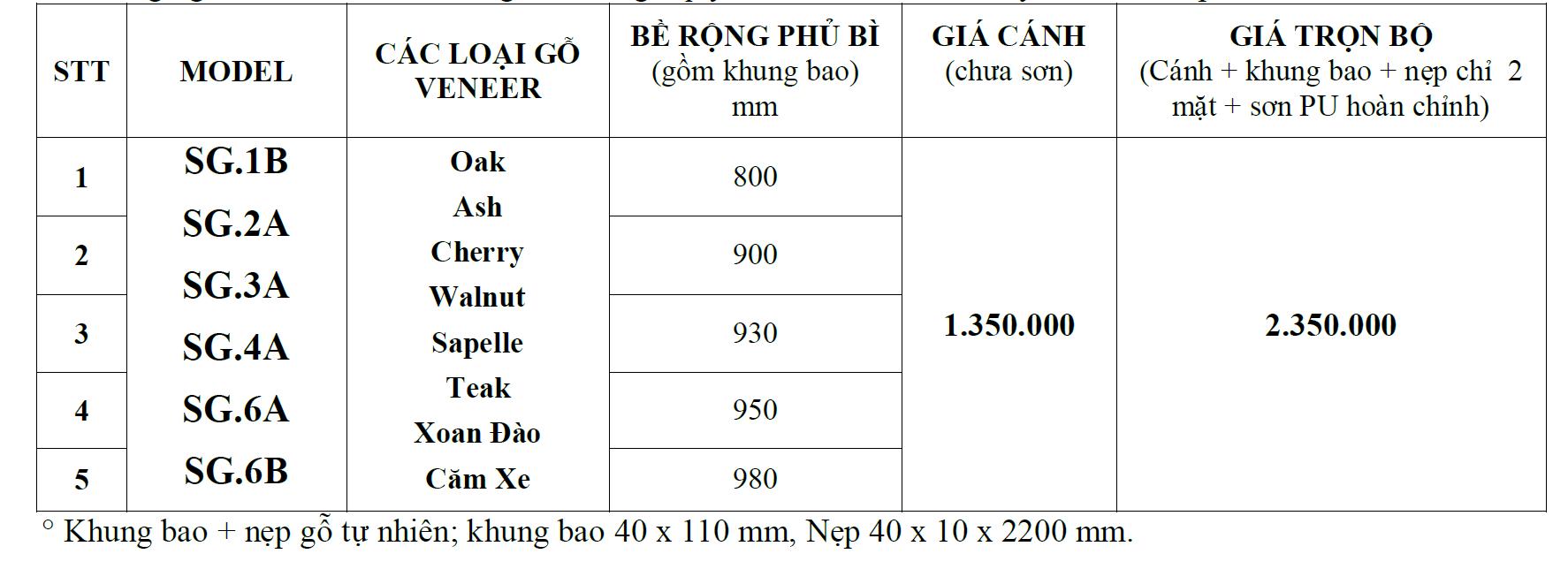 bảng báo giá cửa gỗ công nghiệp HDF Veneer