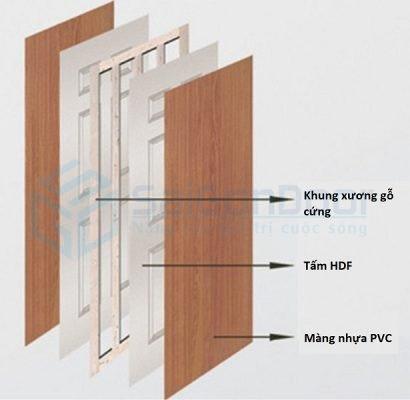Cấu tạo cửa gỗ công nghiệp HDF